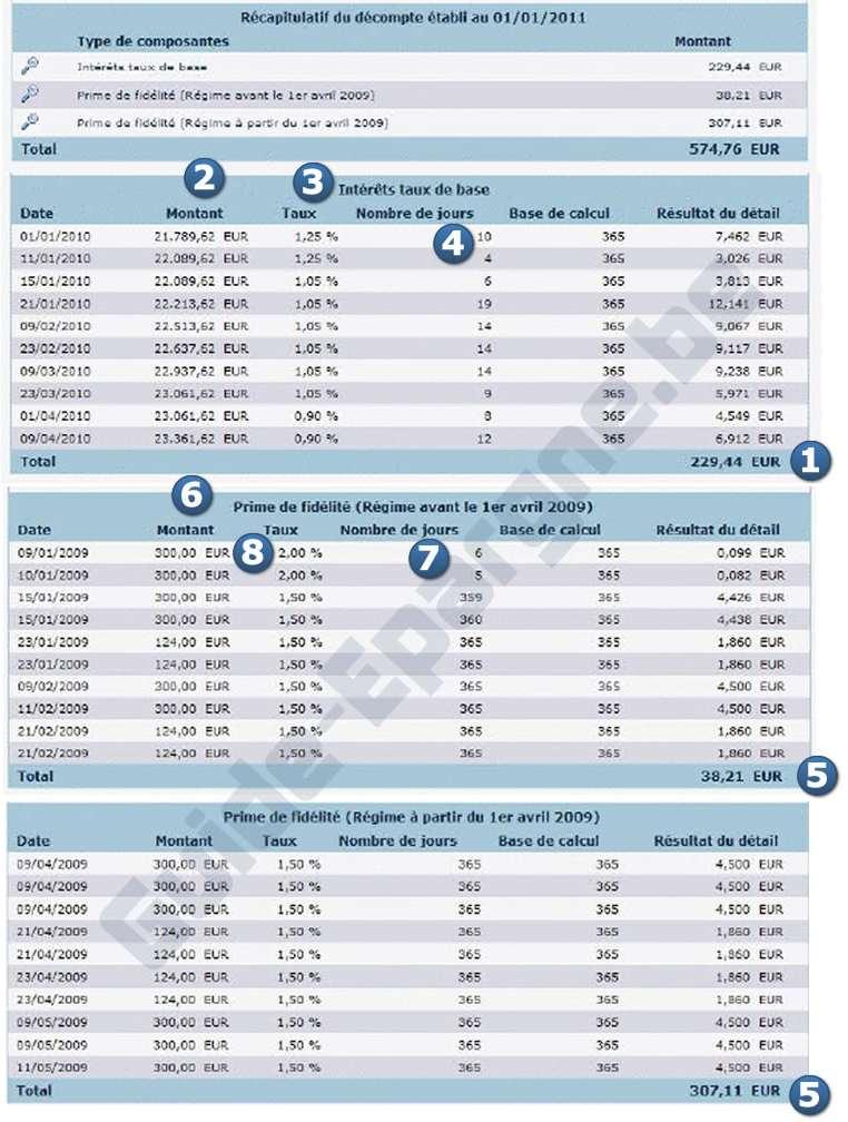 Le calcul d taill des int r ts est disponible gratuitement guide - Interet d un surmatelas ...